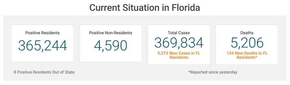 Snapshot of the Florida Department of Health's COVID stats