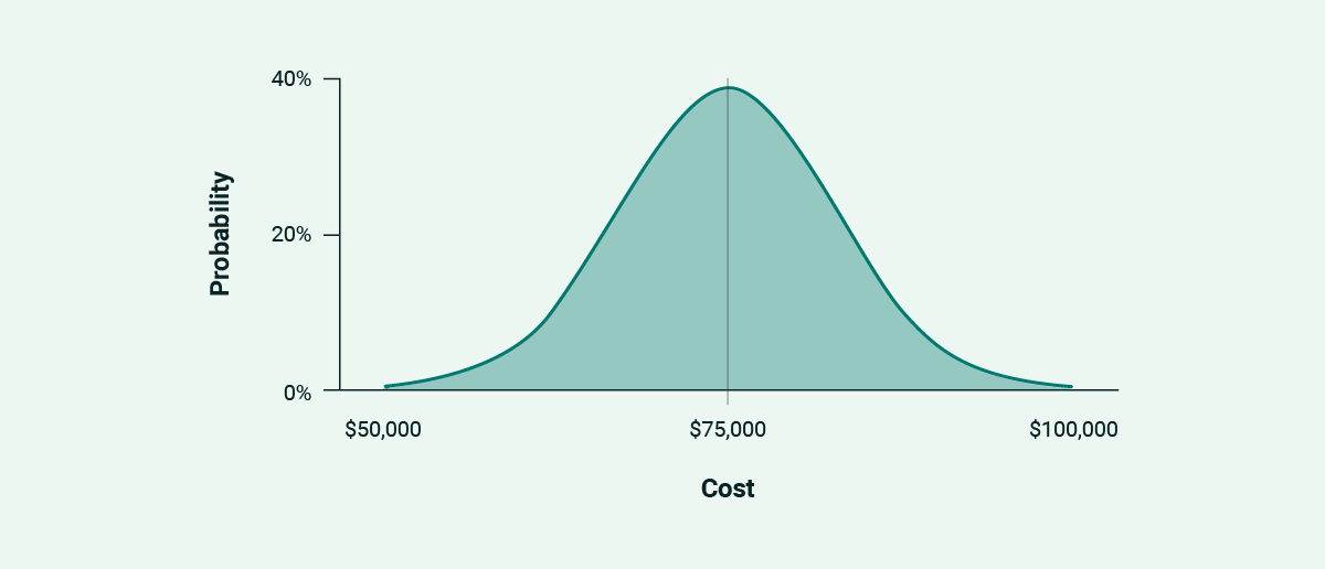 A normal distribution curve, representing the probabilities of project price outcomes