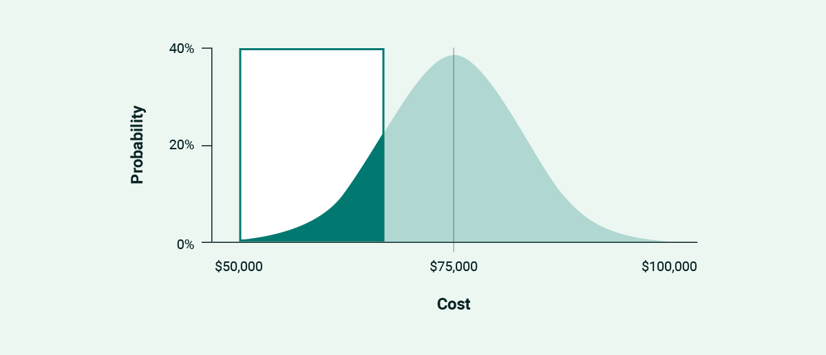 The first third of a normal distribution curve highlighted