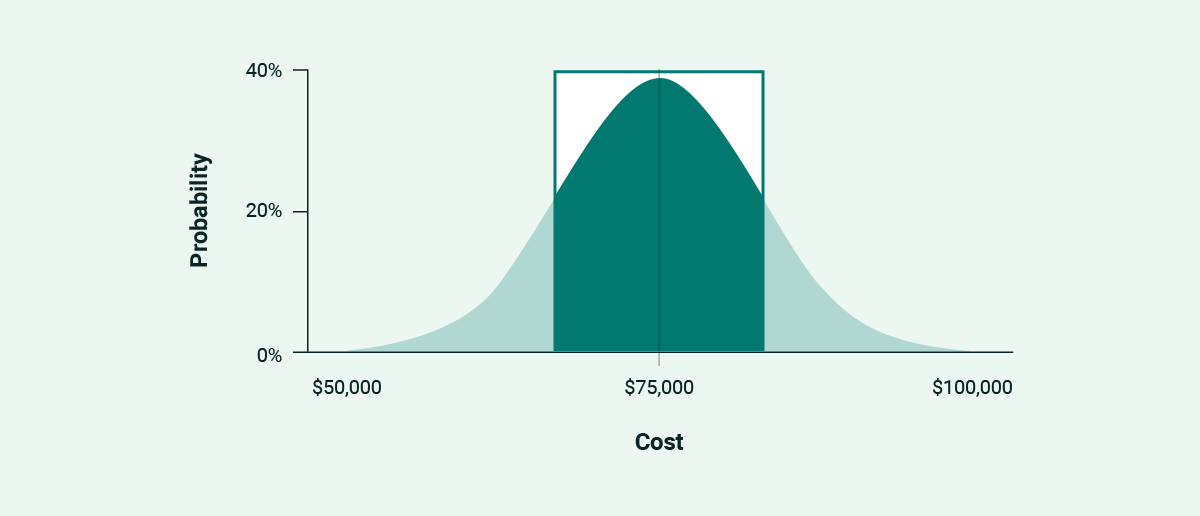 The middle third of a normal distribution curve highlighted