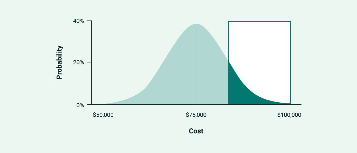 The final third of a normal distribution curve highlighted