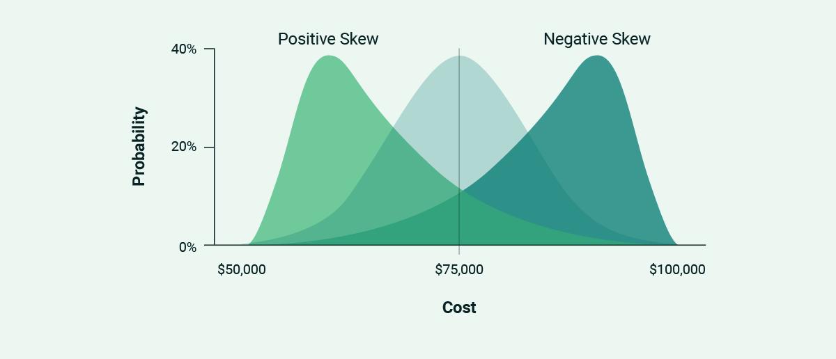 Three distribution curves: normal, positive skew, and negative skew